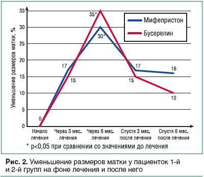 Рис. 2. Уменьшение размеров матки у пациенток 1-й и 2-й групп на фоне лечения и после него
