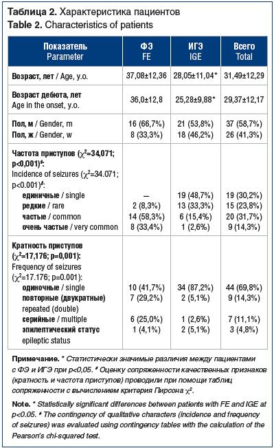 Таблица 2. Характеристика пациентов Table 2. Characteristics of patients