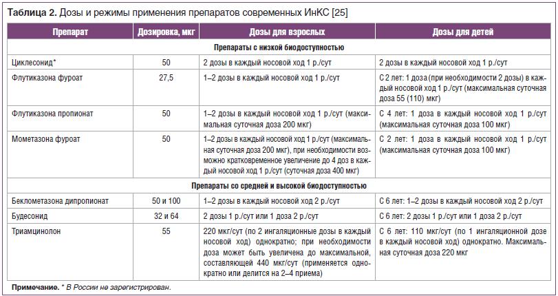 Таблица 2. Дозы и режимы применения препаратов современных ИнКС [25]