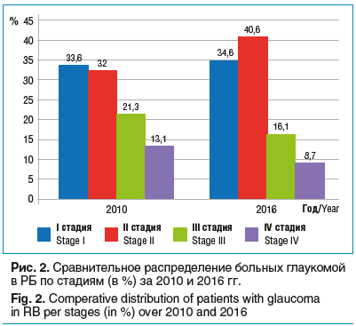 Рис. 2. Сравнительное распределение больных глаукомой в РБ по стадиям (в %) за 2010 и 2016 гг.