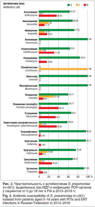 Рис. 2. Чувствительность к антибиотикам S. pneumoniae (n=261), выделенных при ИДП и инфекциях ЛОР-органов у пациентов от 0 до 18 лет в РФ в 2013–2018 гг. Fig. 2. Antibiotic susceptibility of S. pneumoniae (n=261) isolated from patients aged 0–18 years wit