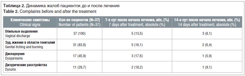 Таблица 2. Динамика жалоб пациенток до и после лечения Table 2. Complaints before and after the treatment