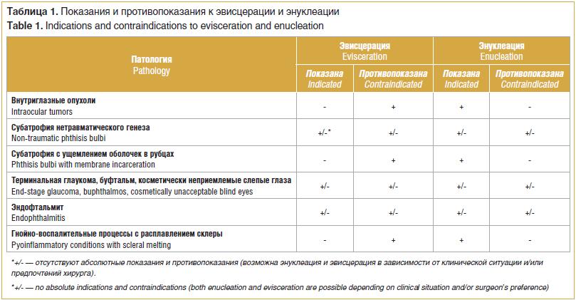 Таблица 1. Показания и противопоказания к эвисцерации и энуклеации Table 1. Indications and contraindications to evisceration and enucleation