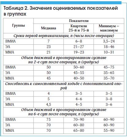 Таблица 2. Значения оцениваемых показателей в группах